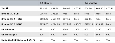 O2 Pay Monthly Prices