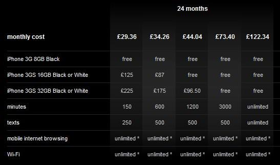 Orange iPhone Prices